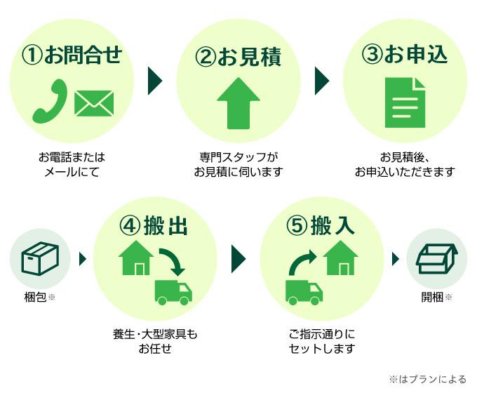 お引っ越しの流れは、①お問い合わせ②お見積もり③お申込み④梱包⑤搬出⑥搬入⑦開梱です。梱包と開梱はプランによります。